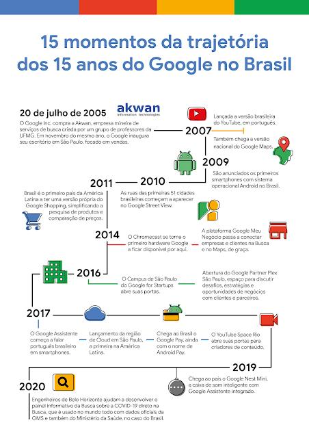 google-no-brasil-15-anos