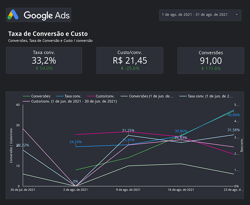 gráfico-de-resultados-google-ads